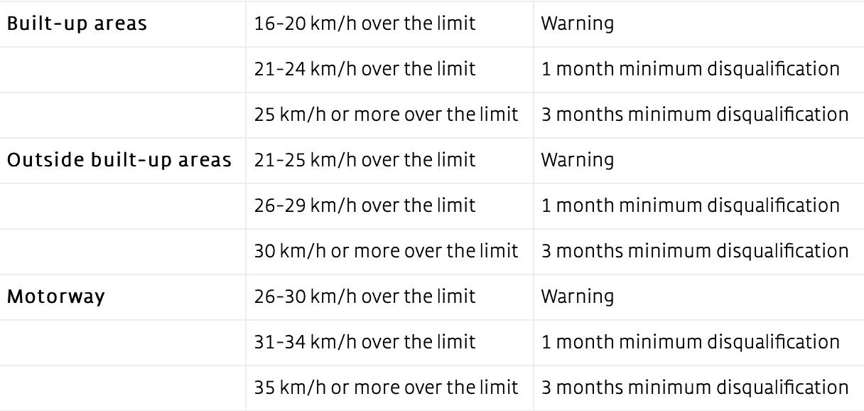 Speeding when driving in Switzerland
