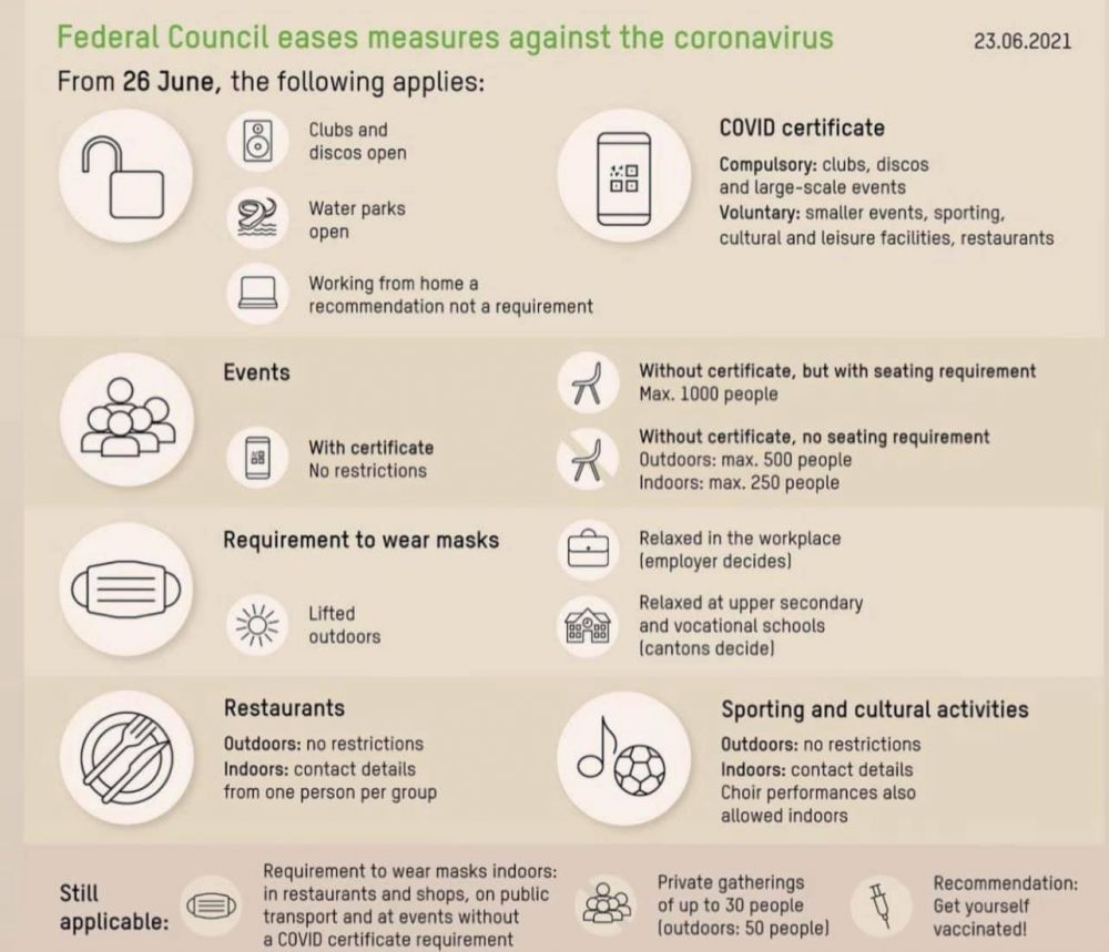 Covid regulations Switzerland 26th June 2021